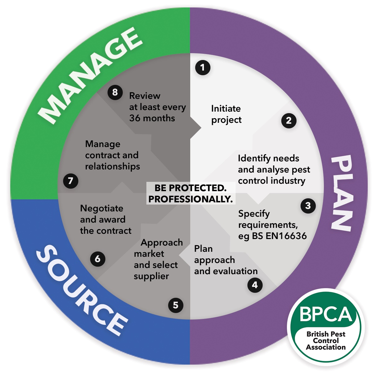 Pest Control maintainance cycle by BPCA