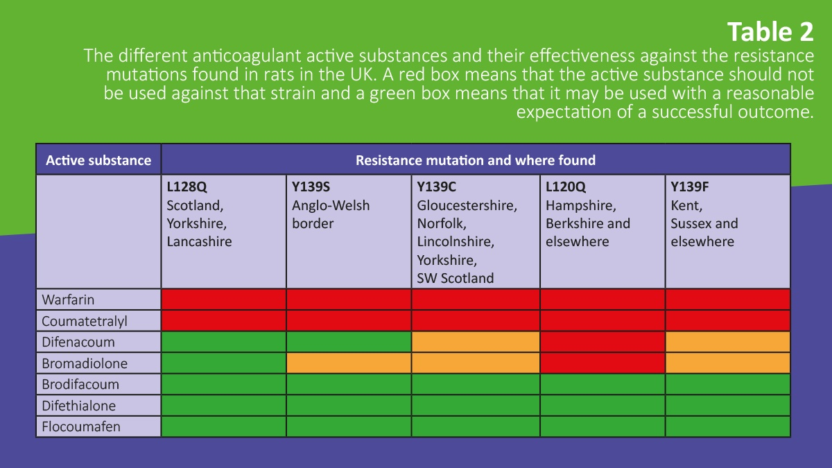 Rodenticide Resistance in the UK