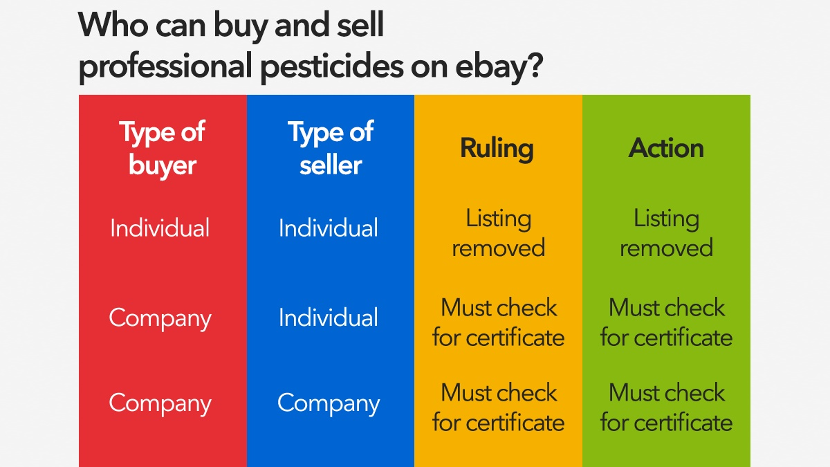 who can buy and sell pesticides on ebay