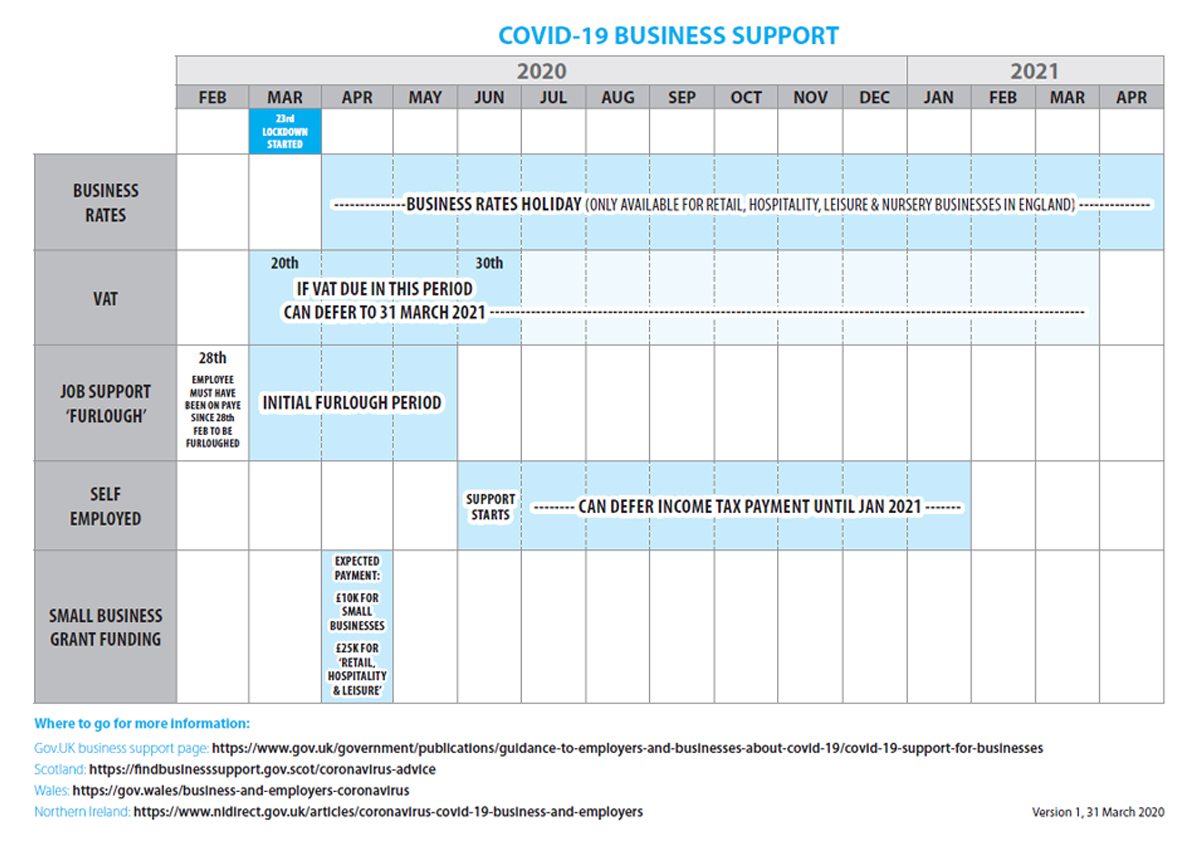 Covid 19 Business Support Timelines