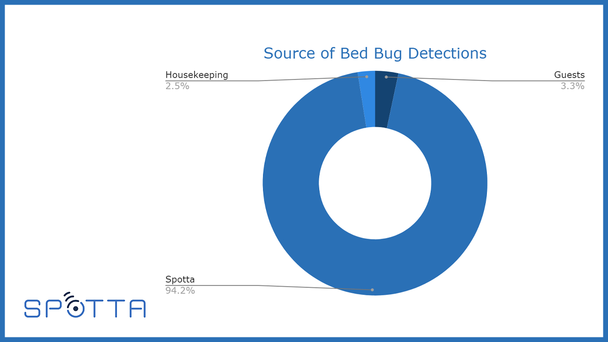 961 spotta-bed-bugs-chart