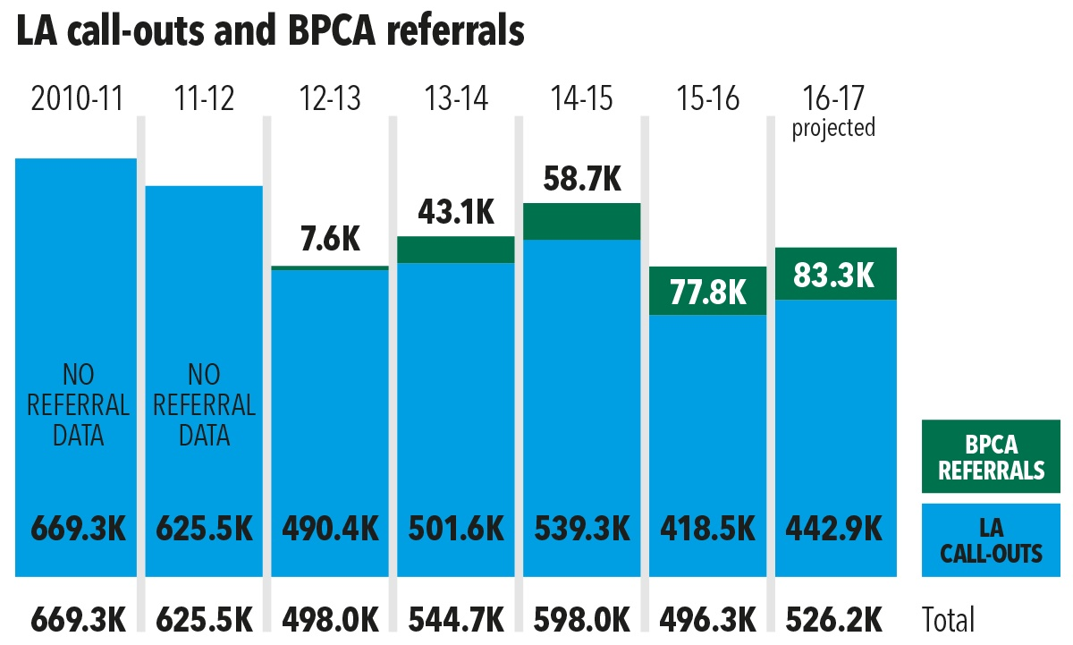 La call-outs and BPCA referrals