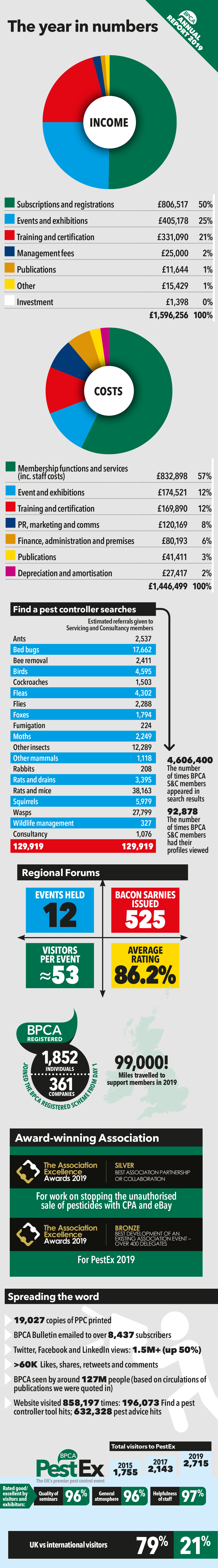 bpca-annual-report-2019-infographic