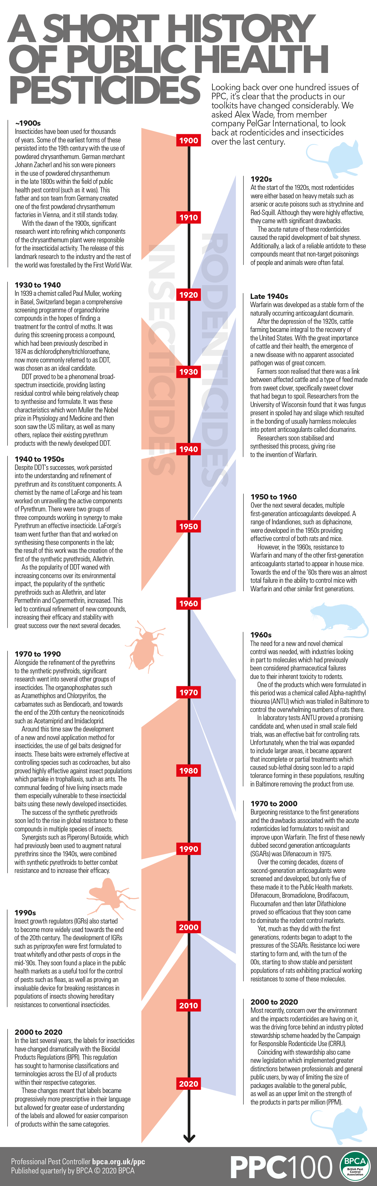 Infographic A short history of public health pesticides PPC magazine British Pest Control Association