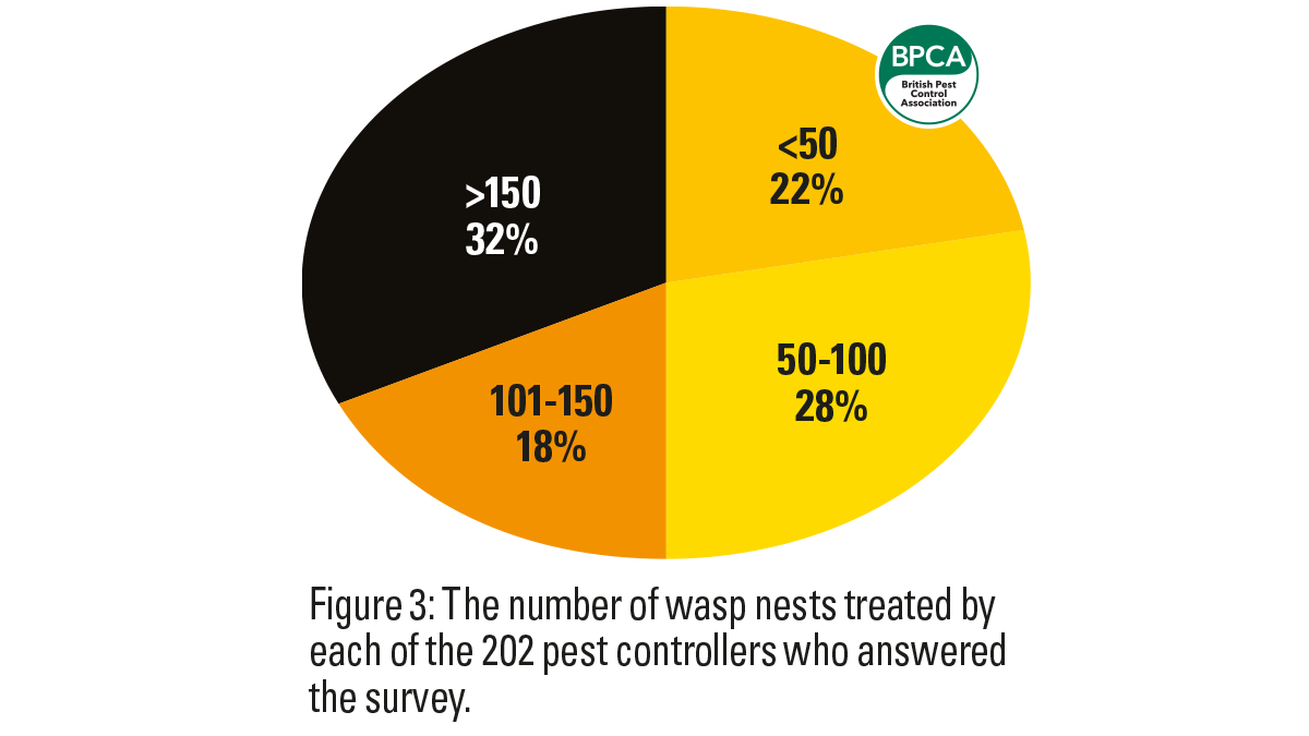 We have seen several bumper wasp seasons on the trot recently, due to mild winters and warm summers, and 2019 was no exception. It was another busy summer for pest controllers, with 32% of the pest controllers polled treating over 150 nests.